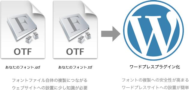webfontプラグイン化